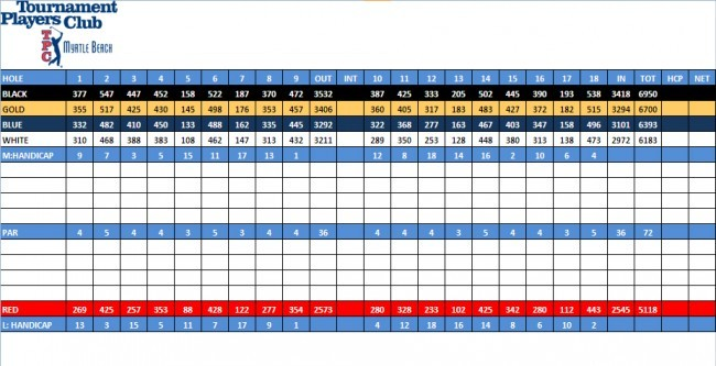 TPC Golf Myrtle Beach Scorecard
