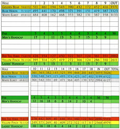 Pawleys Plantation Course Scorecard